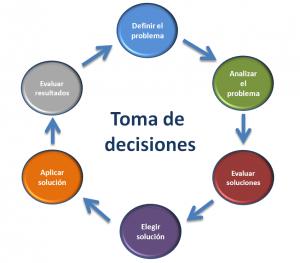 toma_de_decisiones1